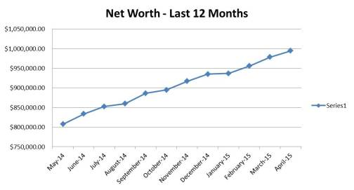 2015.04 - Freedom 40 Monthly Net Worth Update (Last 12 months chart)