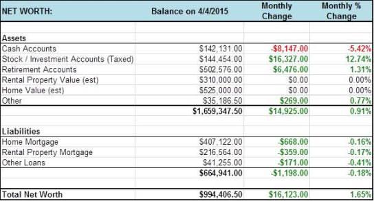 2015.04 - Freedom 40 Monthly Net Worth Update